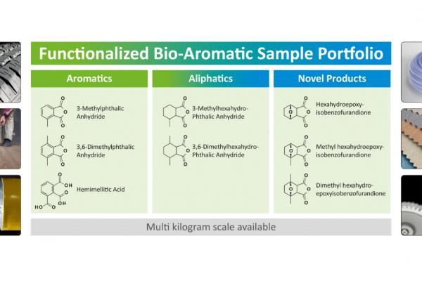 Biorizon invites manufacturers to test bio-aromatics with premium properties
