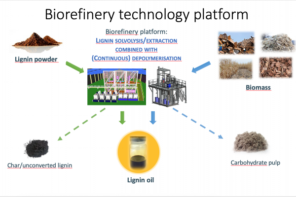 PILLAR: Towards unique pilot infrastructure for catalytic processing of wood and lignin