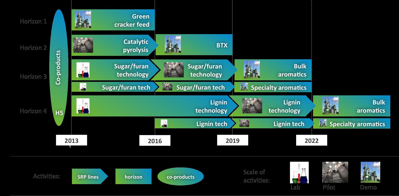 suiker unie bio
